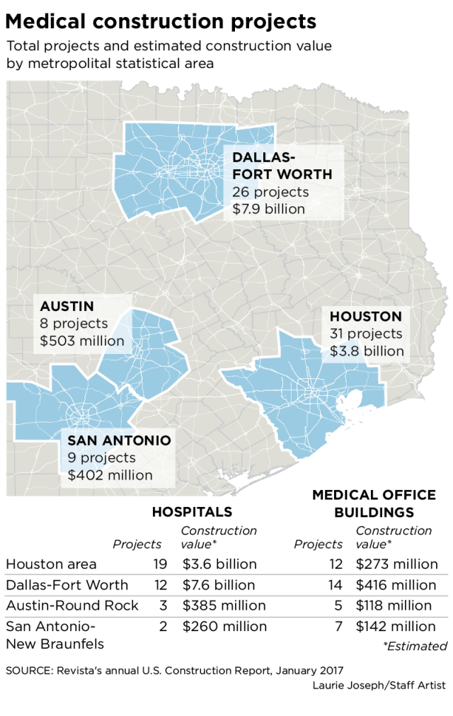 Texas Medical Projects